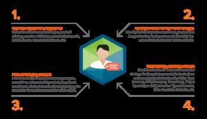 Member profile diagram